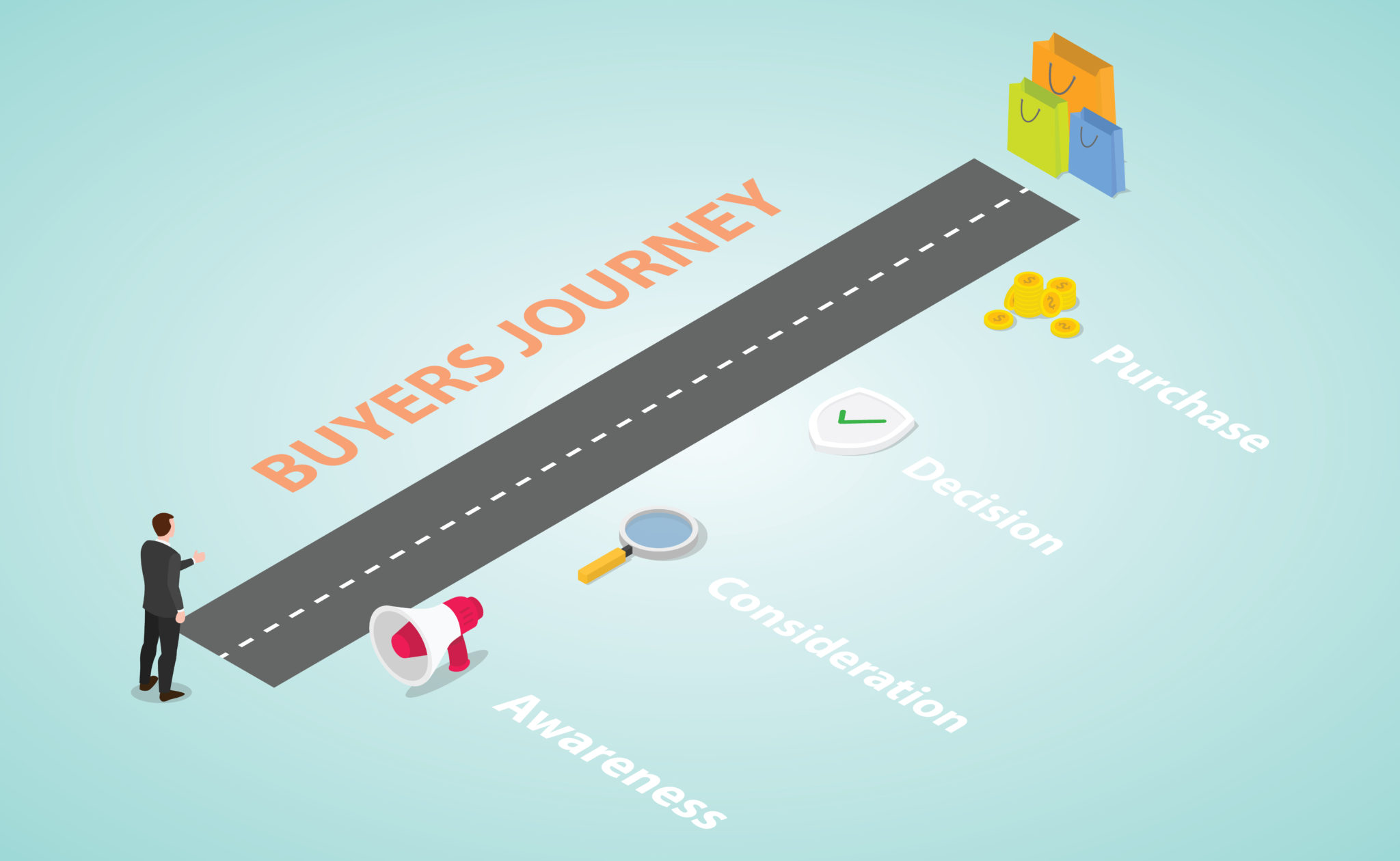 Content Mapping through Different stages Of Buyer's Journey.